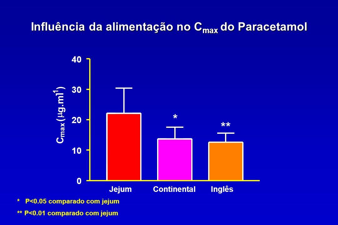 Influência da alimentação no Cmax do Paracetamol