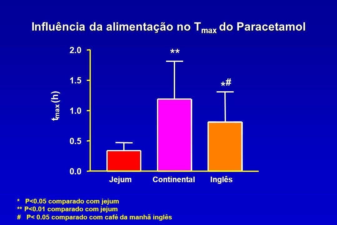 Influência da alimentação no Tmax do Paracetamol