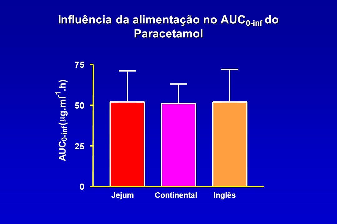 Influência da alimentação no AUC0-inf do Paracetamol