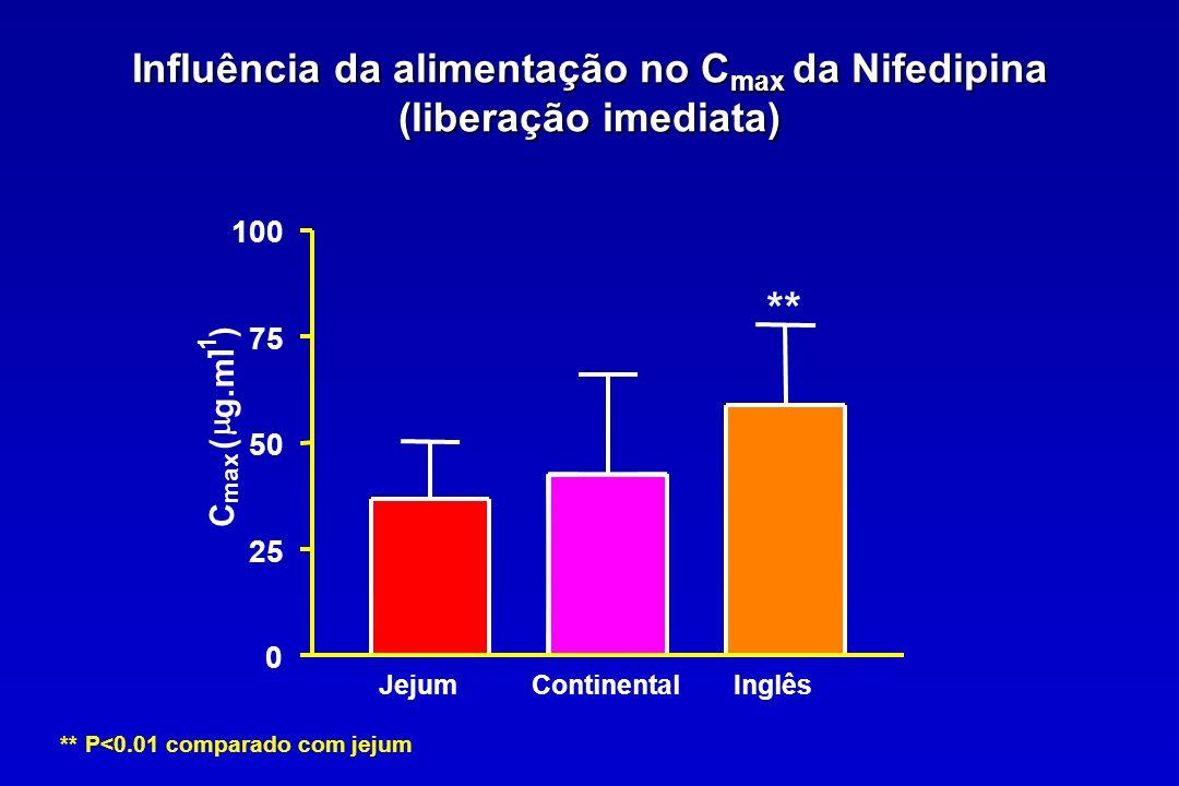 Influência da alimentação no Cmax da Nifedipina (liberação imediata)