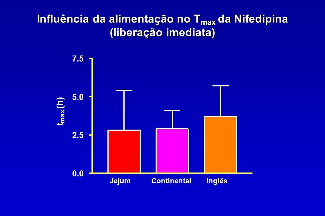 Influência da alimentação no Tmax da Nifedipina (liberação imediata)