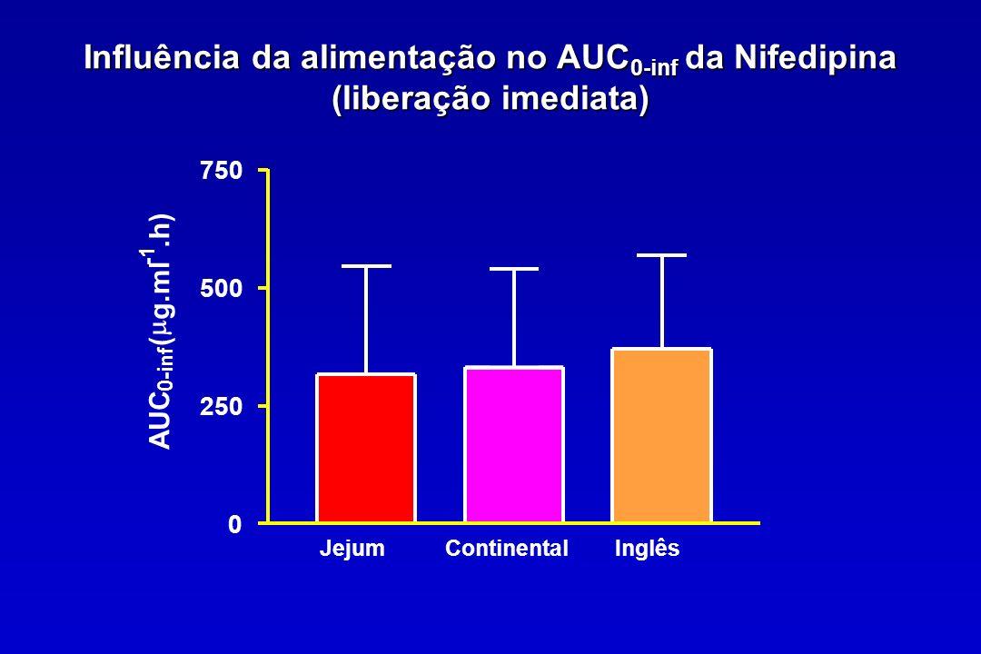 Influência da alimentação no AUC0-inf da Nifedipina (liberação imediata)