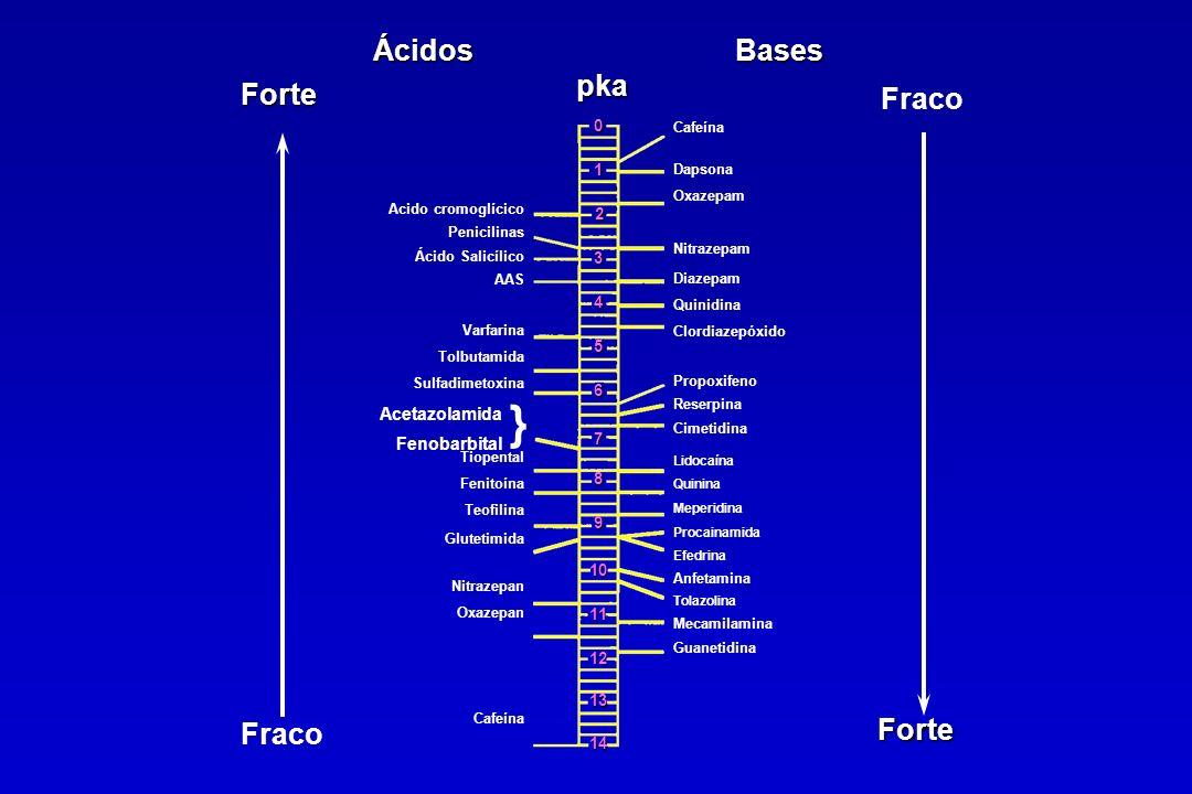 } Ácidos Bases pka Forte Fraco Fraco Forte Acetazolamida Fenobarbital