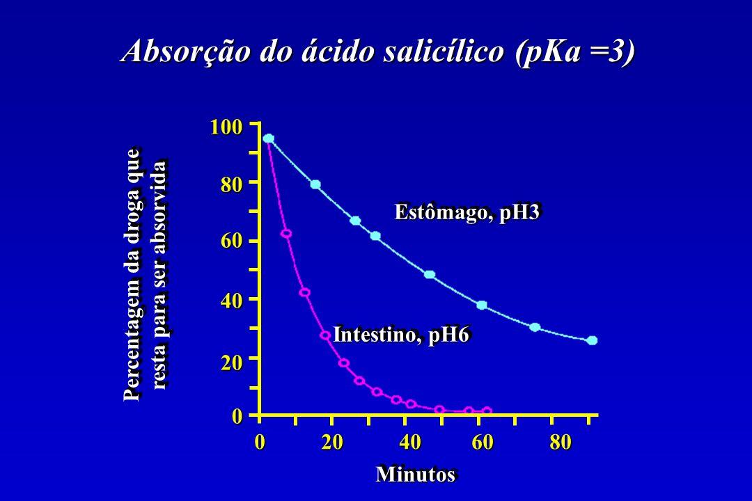 Absorção do ácido salicílico (pKa =3)