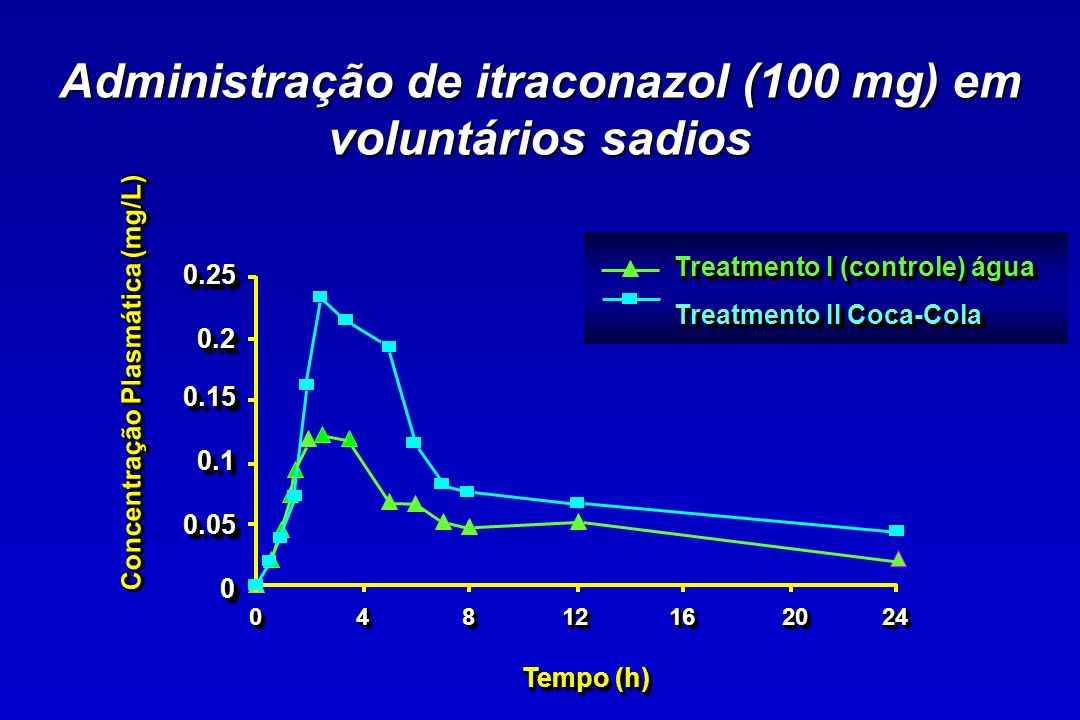 Administração de itraconazol (100 mg) em voluntários sadios