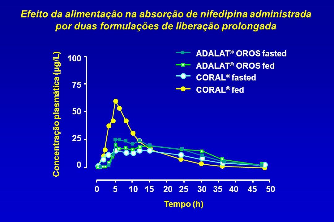 Efeito da alimentação na absorção de nifedipina administrada por duas formulações de liberação prolongada