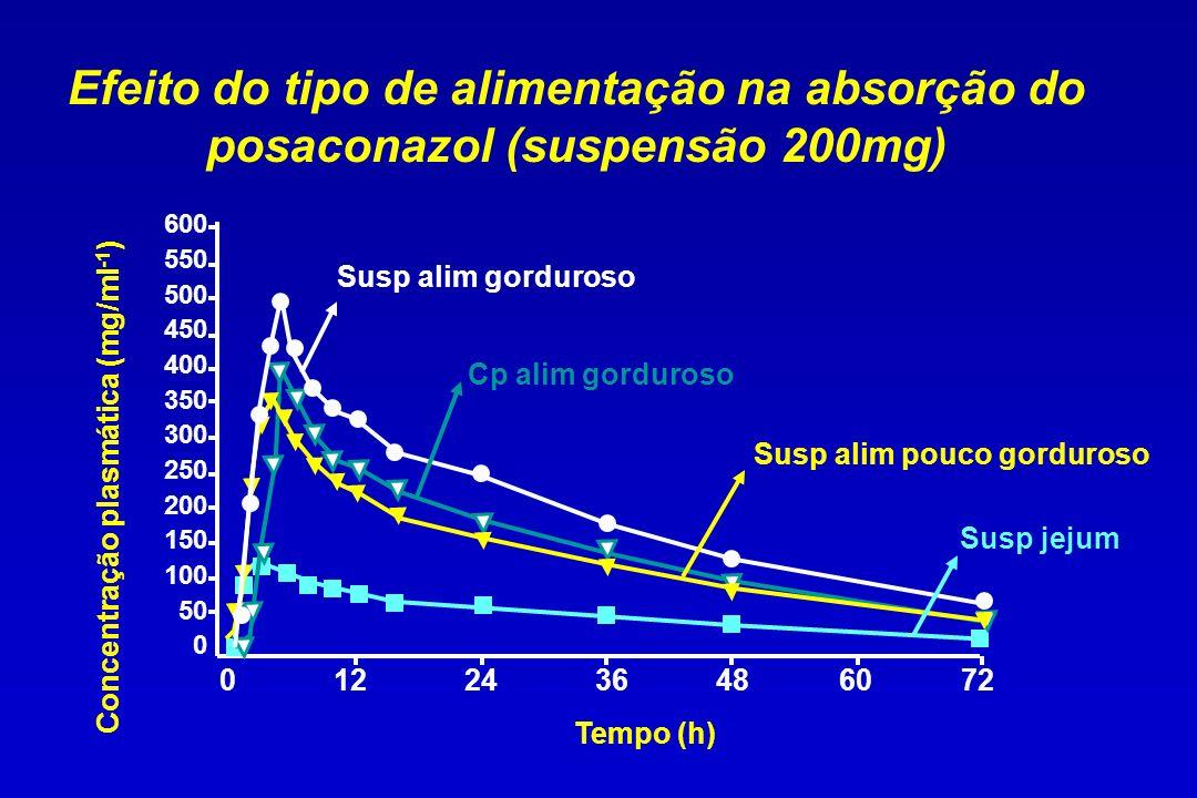 Efeito do tipo de alimentação na absorção do posaconazol (suspensão 200mg)