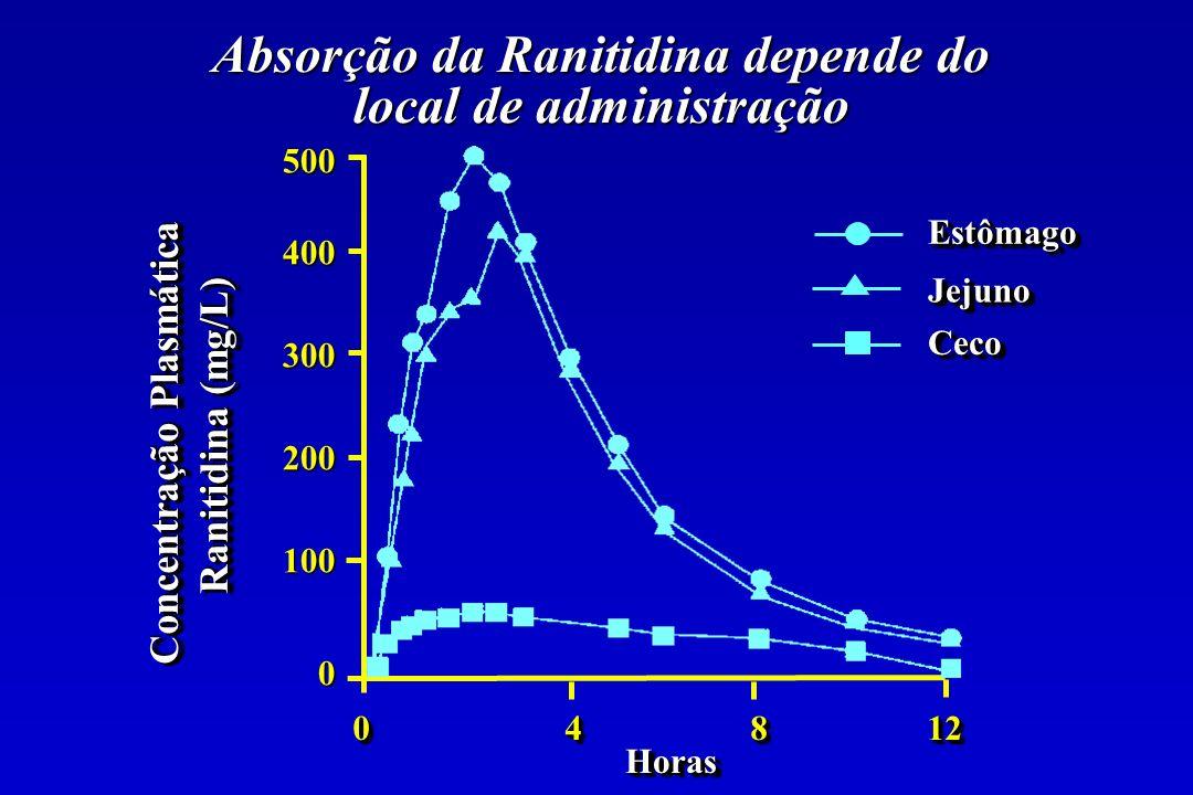 Absorção da Ranitidina depende do local de administração