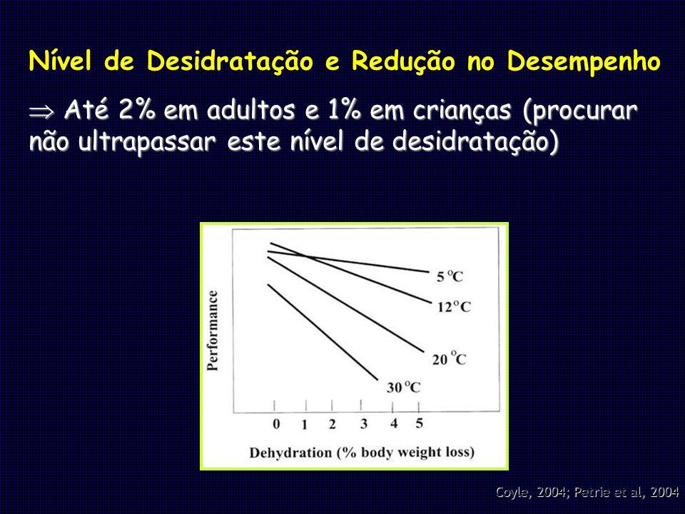 Nível de Desidratação e Redução no Desempenho