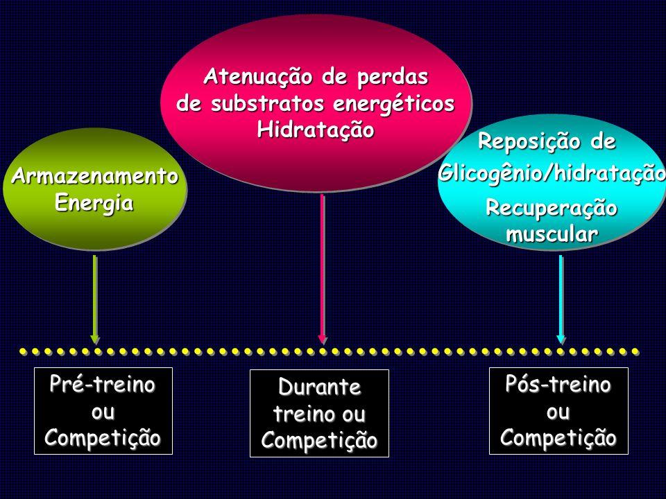 de substratos energéticos Glicogênio/hidratação