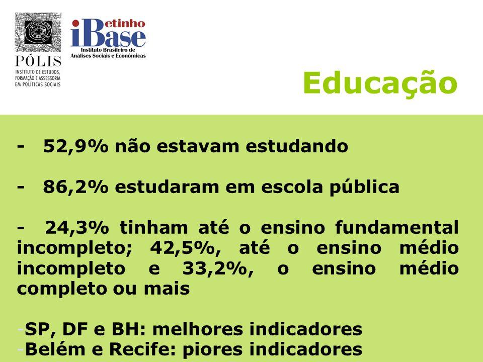 Educação - 52,9% não estavam estudando