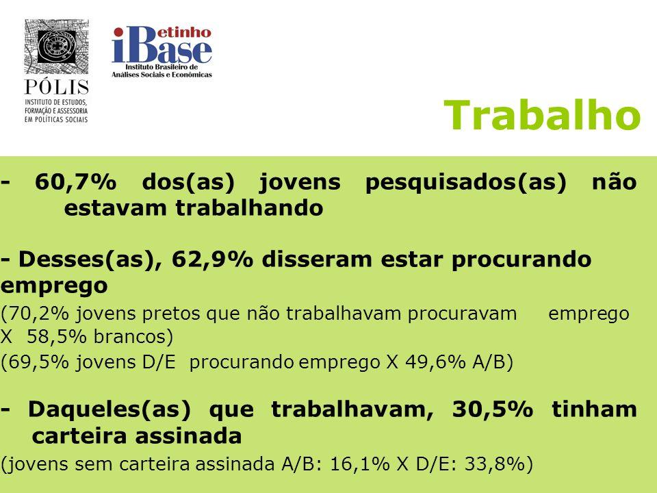 Trabalho - 60,7% dos(as) jovens pesquisados(as) não estavam trabalhando. - Desses(as), 62,9% disseram estar procurando emprego.