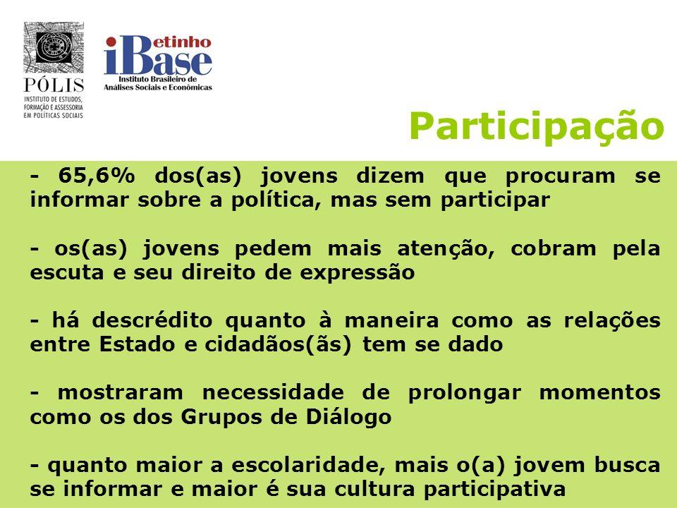 Participação- 65,6% dos(as) jovens dizem que procuram se informar sobre a política, mas sem participar.