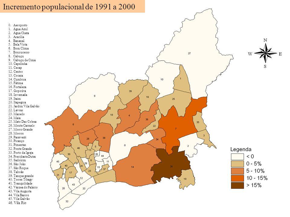 Incremento populacional de 1991 a 2000