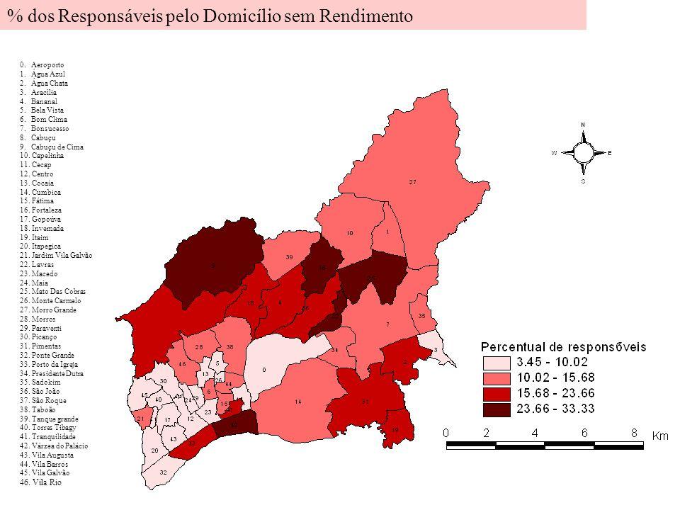 % dos Responsáveis pelo Domicílio sem Rendimento