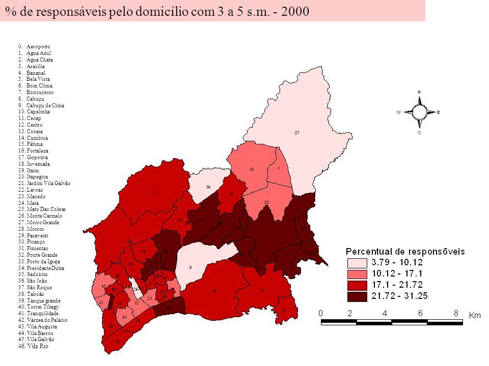% de responsáveis pelo domicílio com 3 a 5 s.m. - 2000