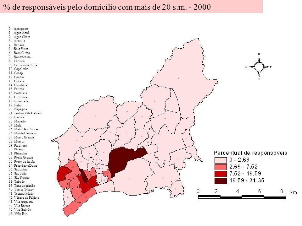 % de responsáveis pelo domicílio com mais de 20 s.m. - 2000
