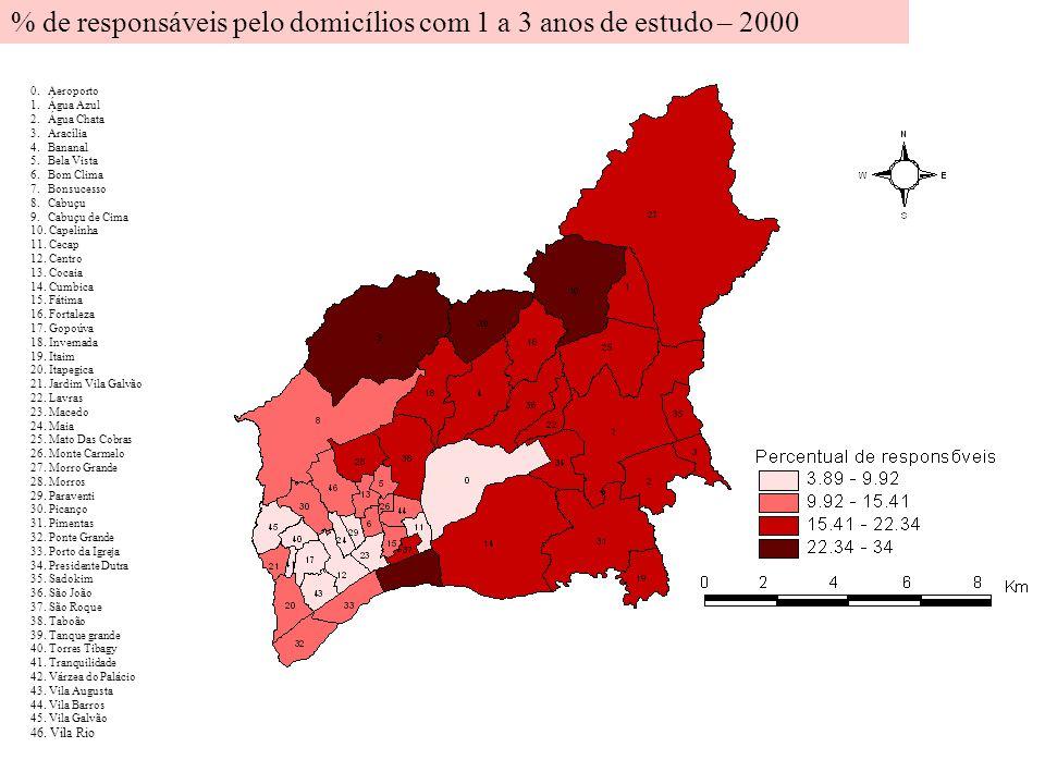 % de responsáveis pelo domicílios com 1 a 3 anos de estudo – 2000