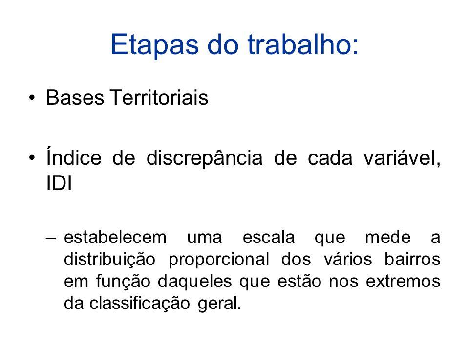 Etapas do trabalho: Bases Territoriais