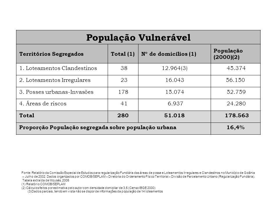 População Vulnerável Territórios Segregados Total (1)