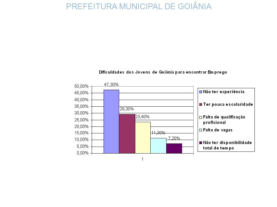 PREFEITURA MUNICIPAL DE GOIÂNIA