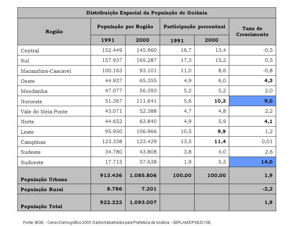 Distribuição Espacial da População de Goiânia Participação percentual