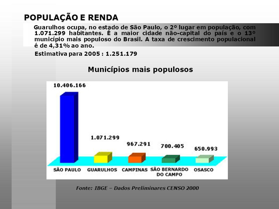 POPULAÇÃO E RENDA Municípios mais populosos