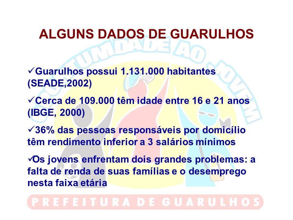 ALGUNS DADOS DE GUARULHOS