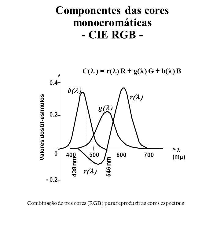 Componentes das cores monocromáticas - CIE RGB -