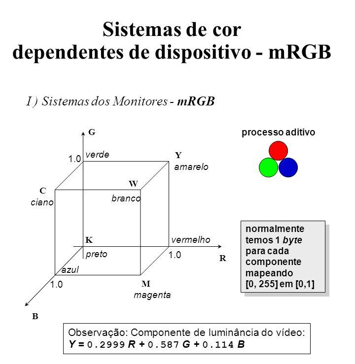 Sistemas de cor dependentes de dispositivo - mRGB