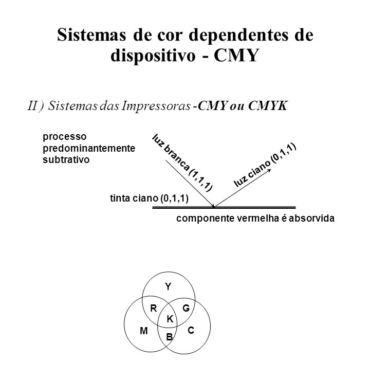 Sistemas de cor dependentes de dispositivo - CMY