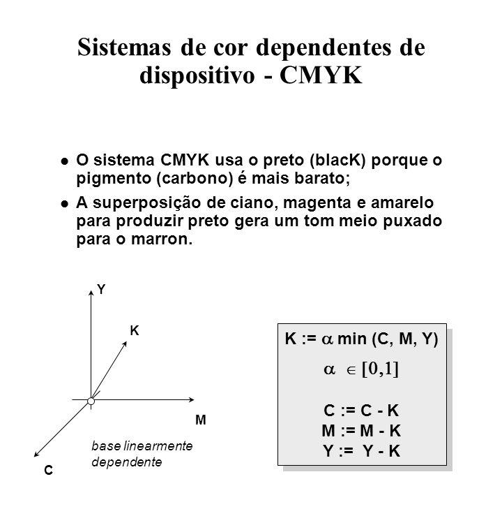 Sistemas de cor dependentes de dispositivo - CMYK