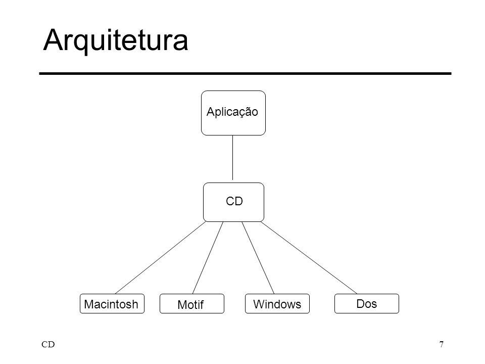Arquitetura Aplicação CD Macintosh Motif Windows Dos CD