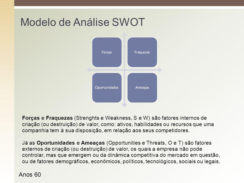 Modelo de Análise SWOT Anos 60