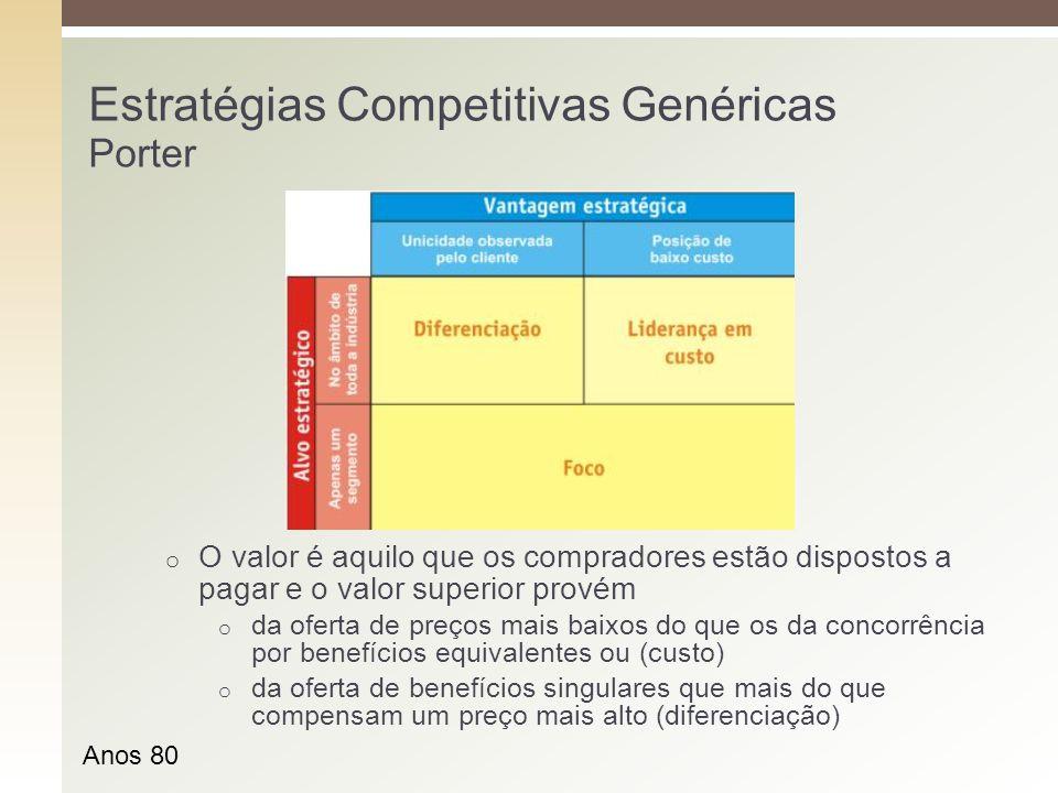 Estratégias Competitivas Genéricas Porter