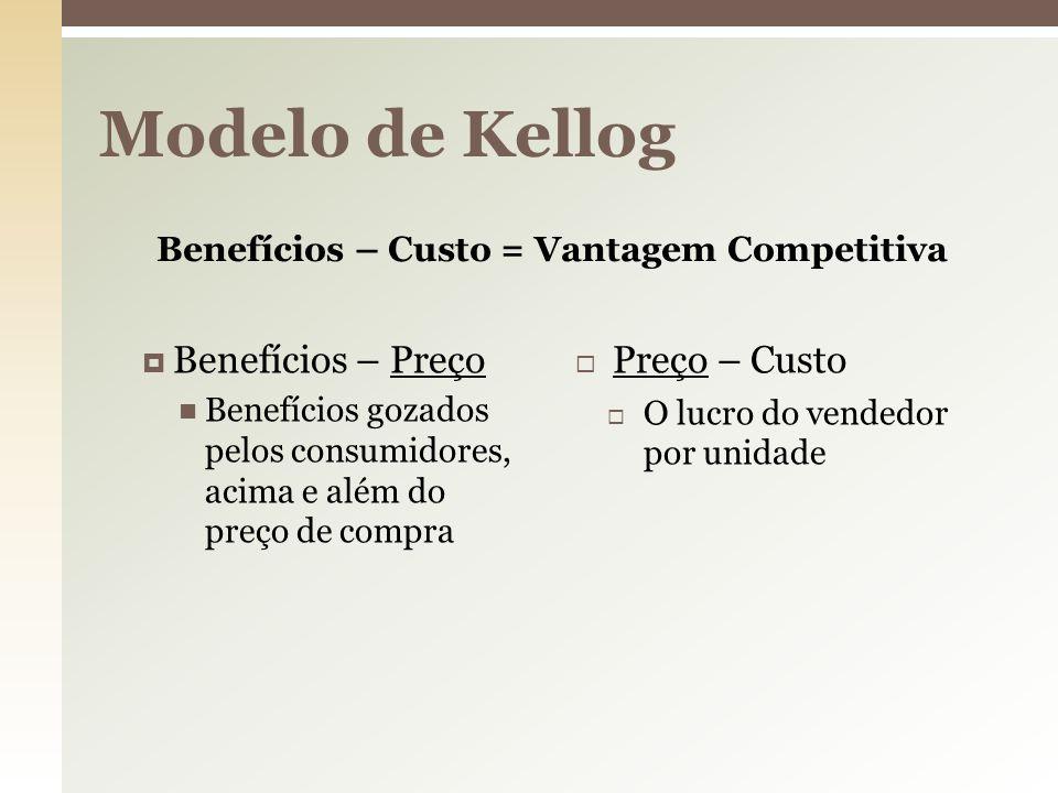 Modelo de Kellog Benefícios – Preço Preço – Custo