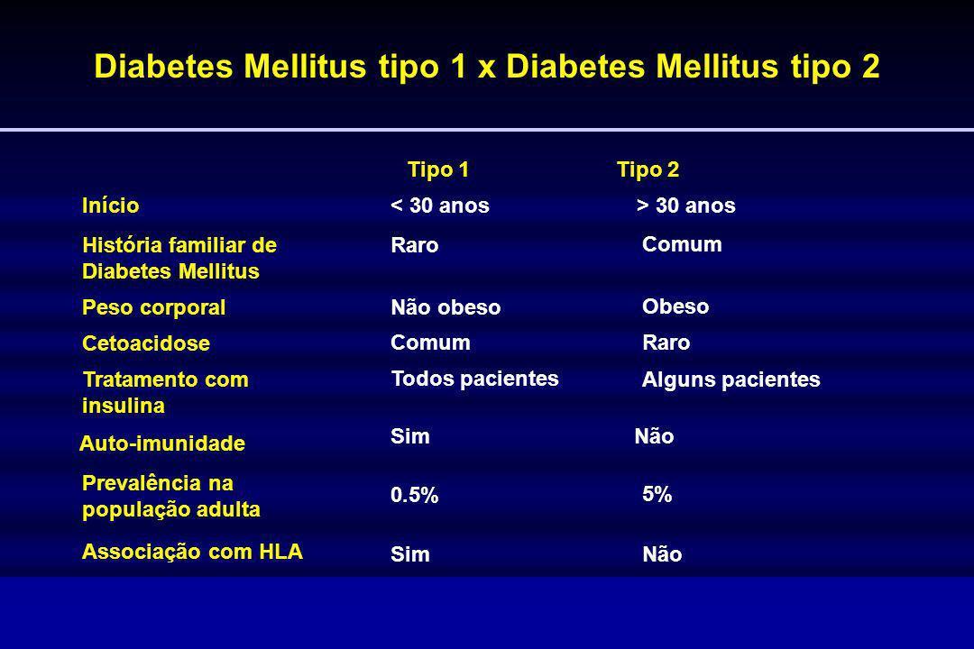 Diabetes Mellitus tipo 1 x Diabetes Mellitus tipo 2