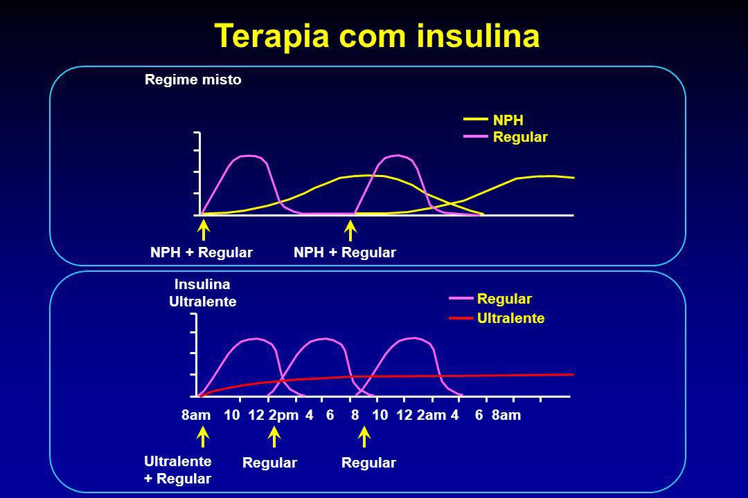 Terapia com insulina Regime misto NPH Regular NPH + Regular