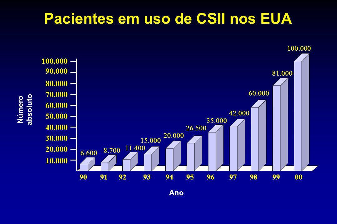 Pacientes em uso de CSII nos EUA