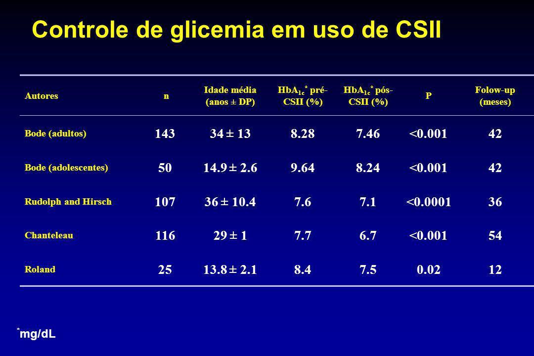 Controle de glicemia em uso de CSII