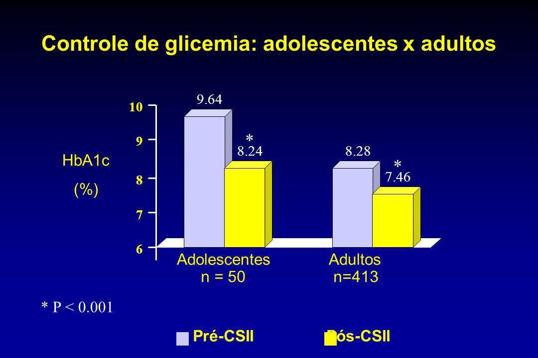 Controle de glicemia: adolescentes x adultos