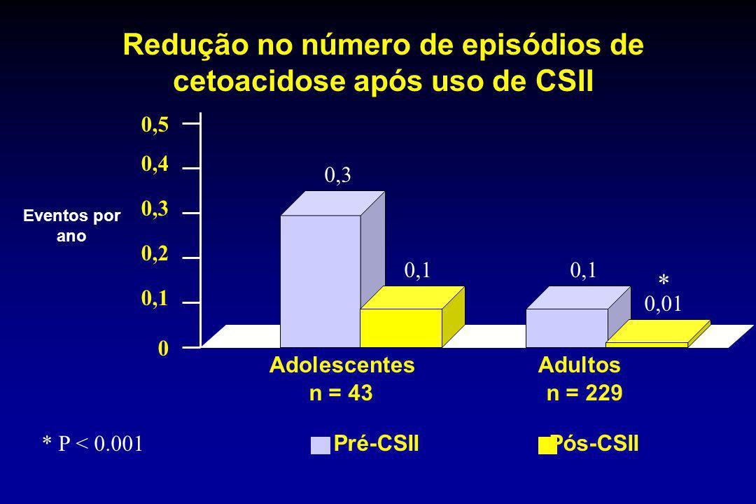 Redução no número de episódios de cetoacidose após uso de CSII