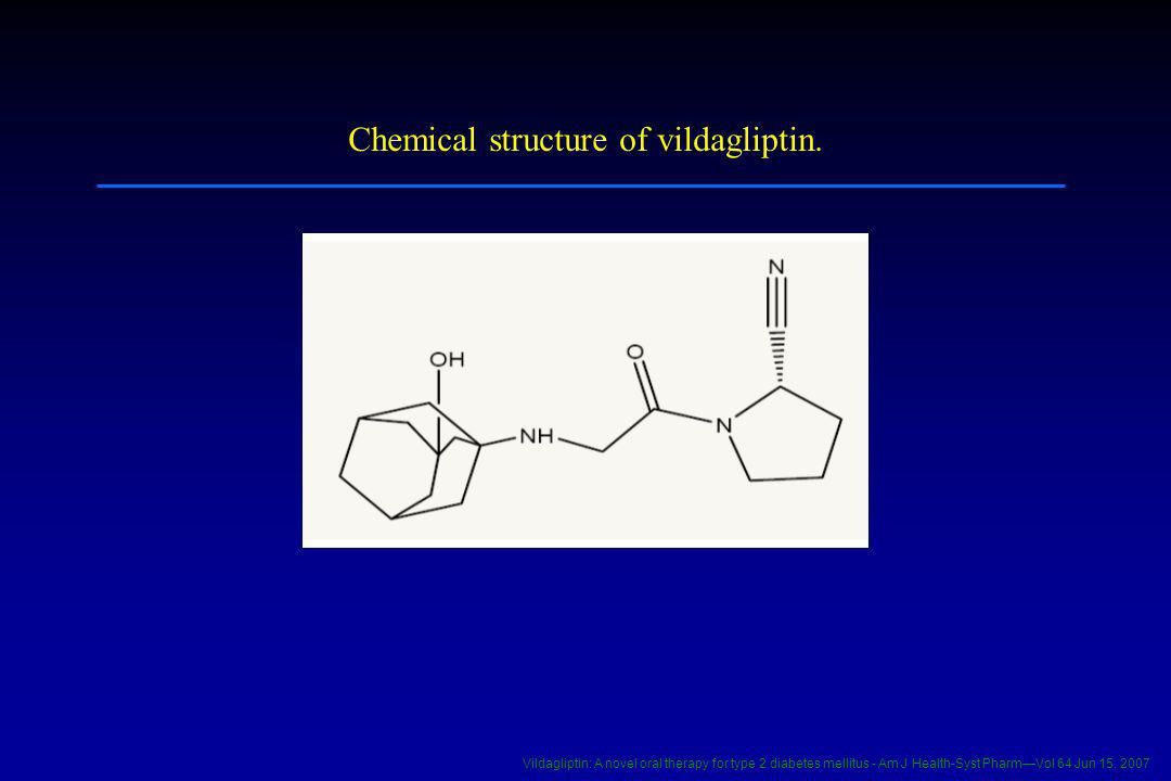 Chemical structure of vildagliptin.