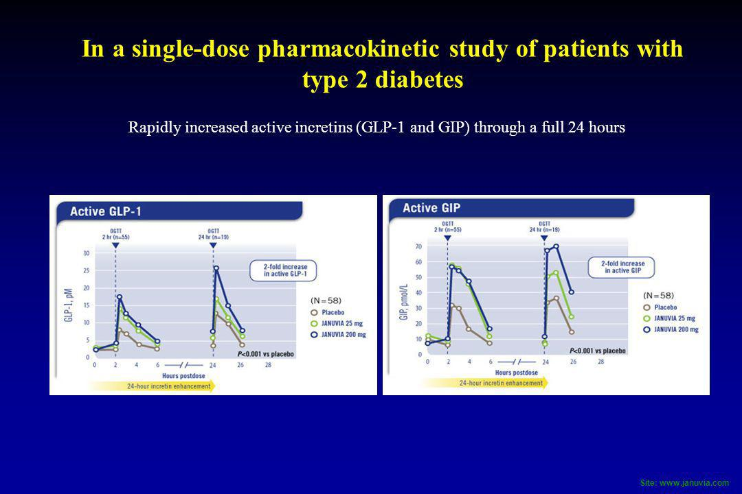 In a single-dose pharmacokinetic study of patients with type 2 diabetes