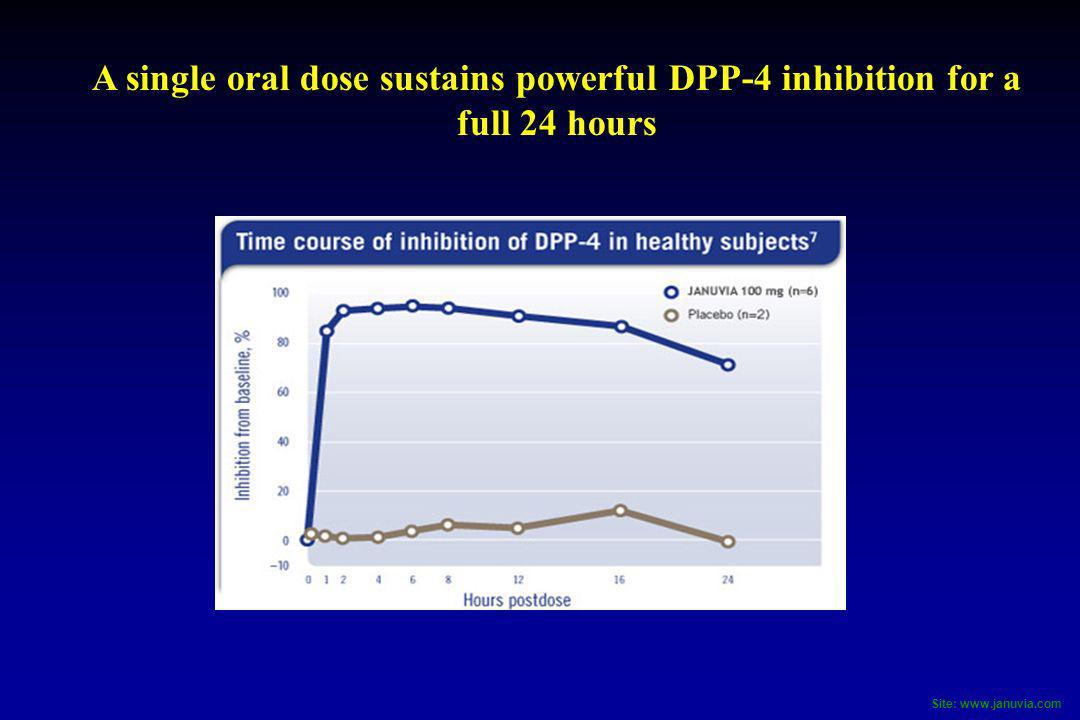 A single oral dose sustains powerful DPP-4 inhibition for a full 24 hours
