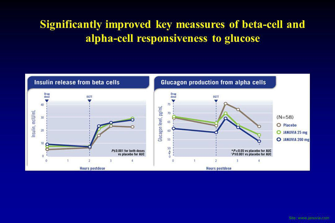 Significantly improved key meassures of beta-cell and alpha-cell responsiveness to glucose