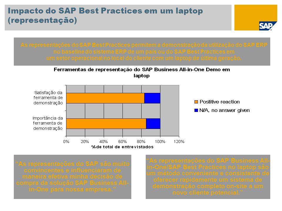 Impacto do SAP Best Practices em um laptop (representação)