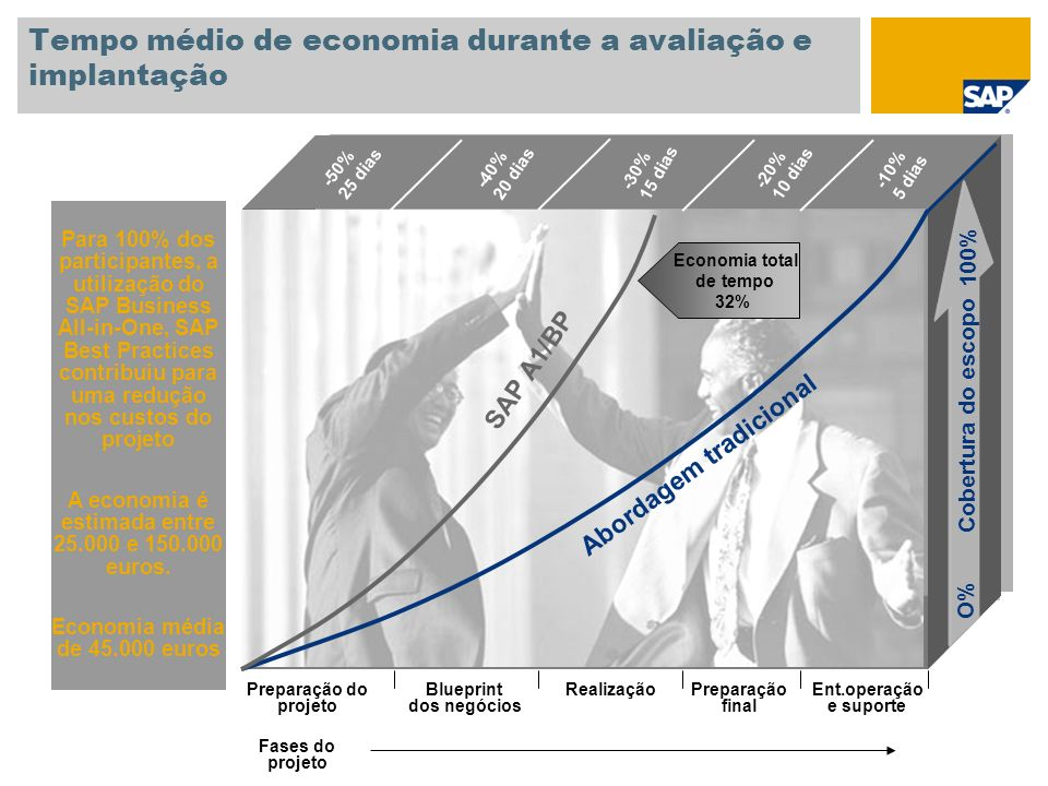 Tempo médio de economia durante a avaliação e implantação