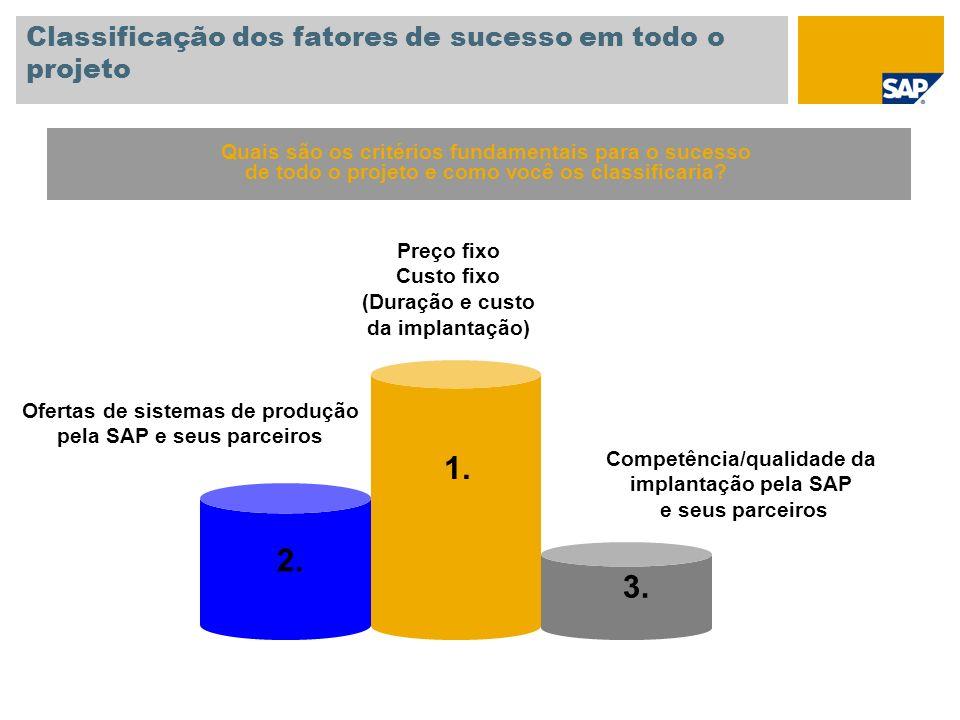 Classificação dos fatores de sucesso em todo o projeto
