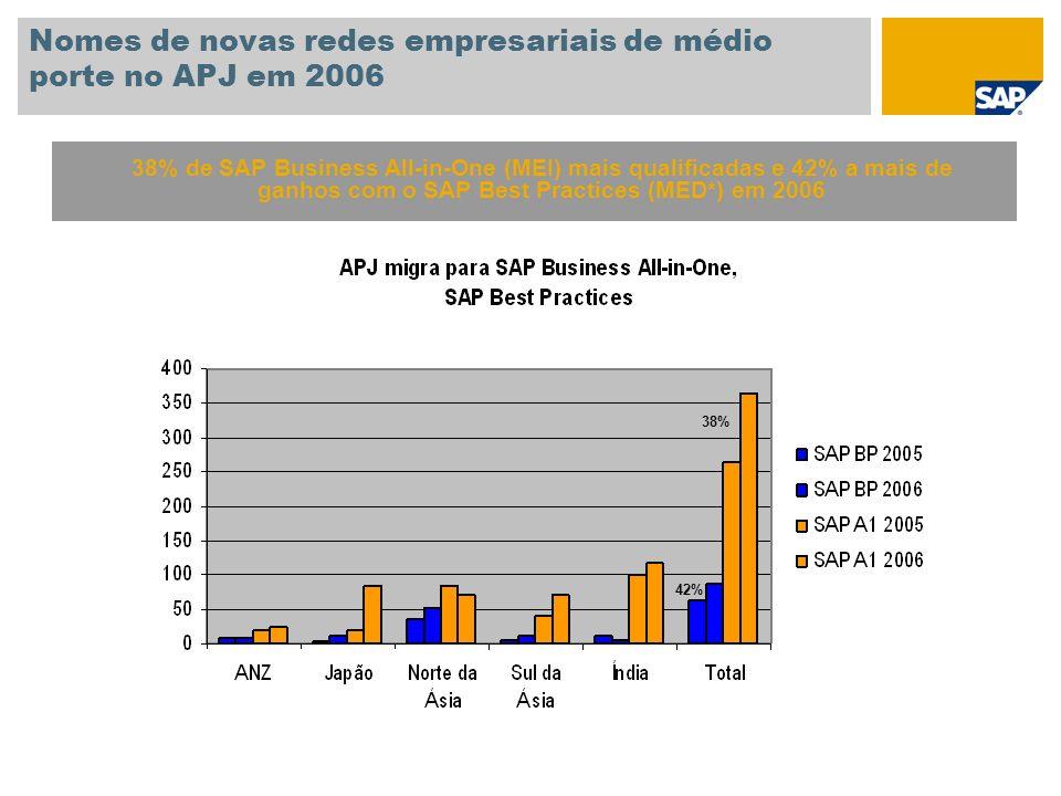Nomes de novas redes empresariais de médio porte no APJ em 2006